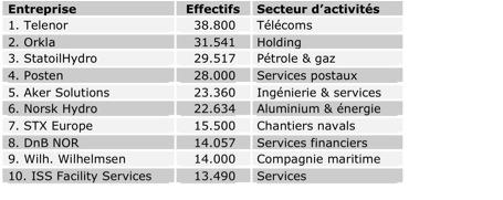 eco_top10_effectif