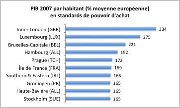 regions UE pib